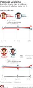 Sondage datafolha 20 octobre election president bresil 2014